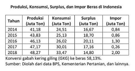 Produksi, konsumsi, dan surplus beras di Indonesia