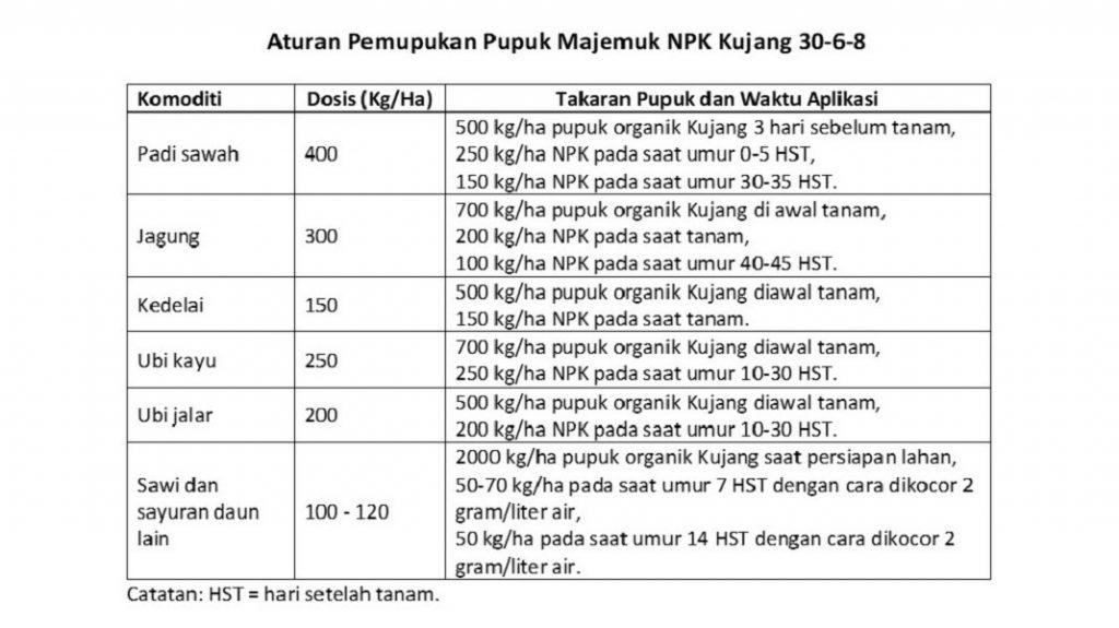 NPK Kujang 30-6-8.
