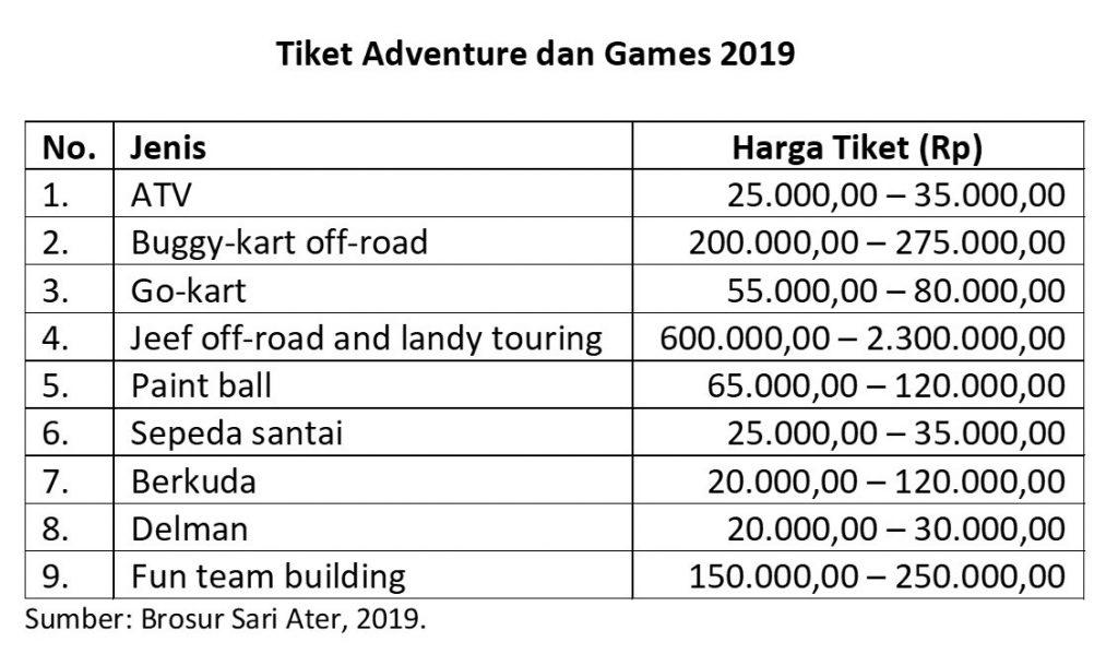 Tiket adventure.