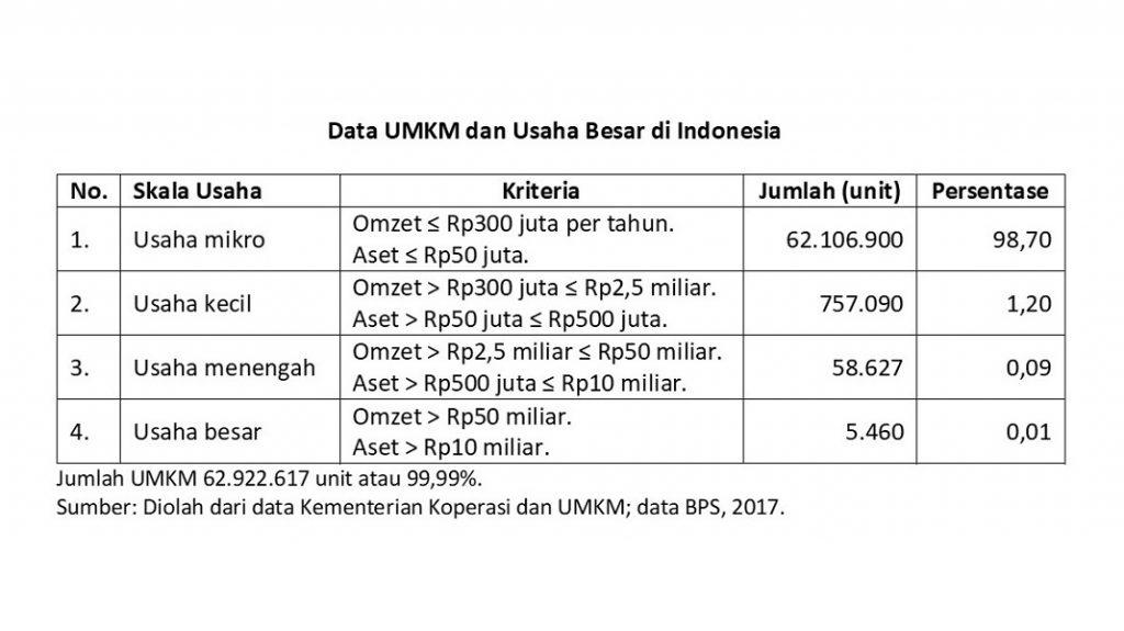Data UMKM di Indonesia.