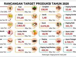 Rancangan target produksi pertanian tahun 2020 yang disusun Kementerian Pertanian.