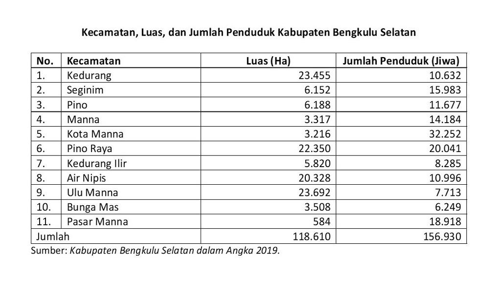 Pembangunan Kabupaten Bengkulu Selatan berbasis agropolitan dan pariwisata.