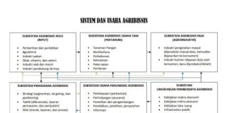 Sistem dan usaha agribisnis terdiri atas subsistem agribisnis hulu, agribisnis usaha tani, agribisnis hulu, pemasaran agribisnis, usaha penunjang agribisnis, dan lingkungan pemberdaya agribisnis.